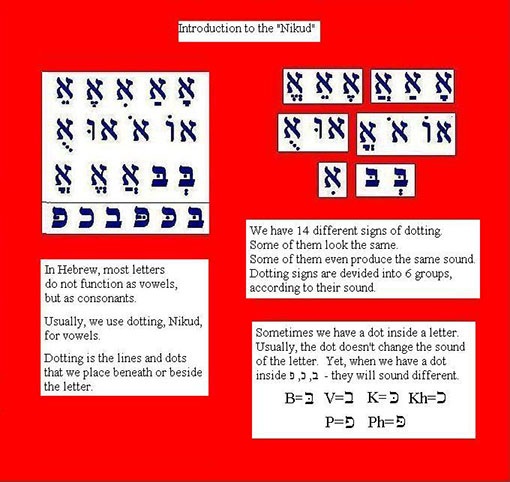 Hebrew Vowels Introduction for English Speakers