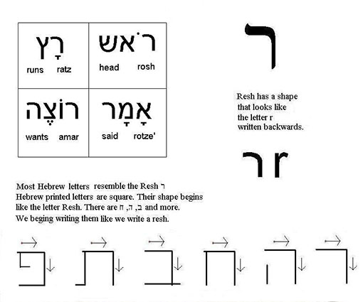 ר for English Speakers