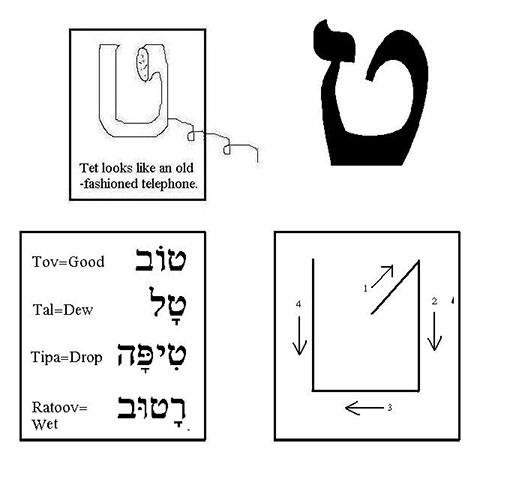 ט for English Speakers